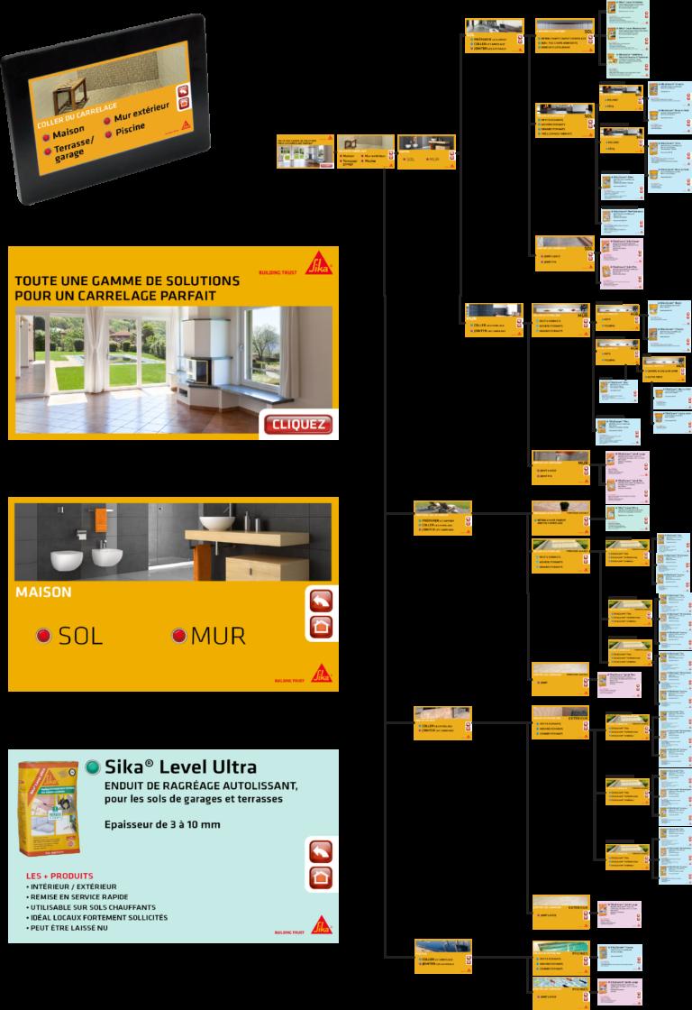 Arborescence et visuels écran pour appli media player. Lecture sur écrans dans les points de vente pour les produits Sika